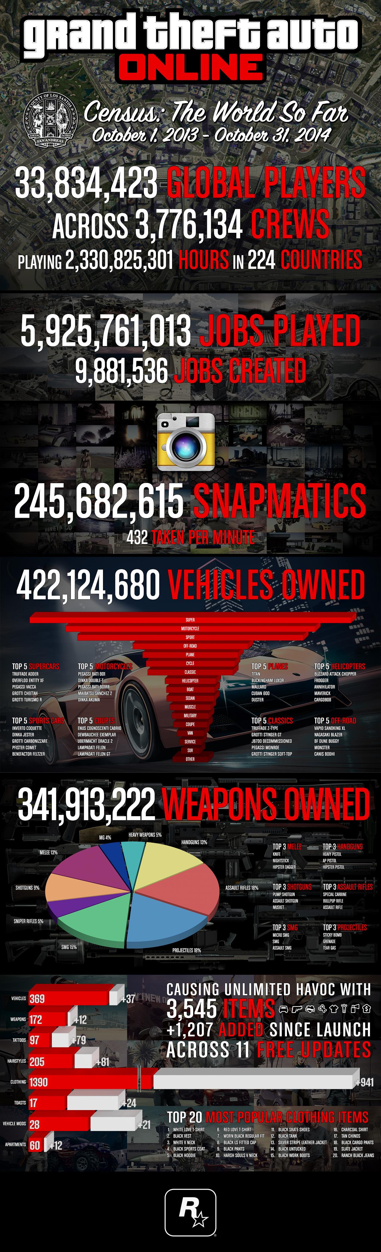 GTA Online Stats